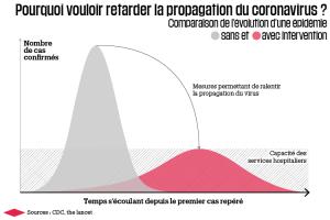 clemantpourquoi-retarder-la-propagation-du-coronavirus